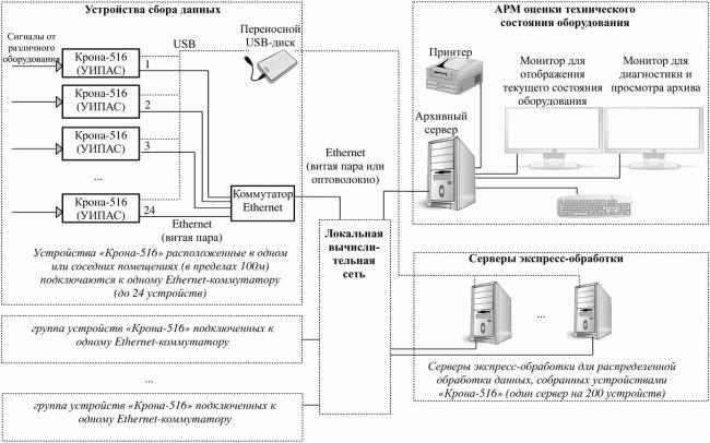 Схема построения сети для контроля электротехнического оборудования с помощью устройств Крона-516.
