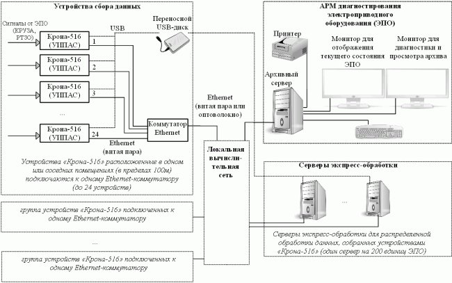 Схема построения сети для контроля электроприводного оборудования с помощью устройств Крона-516