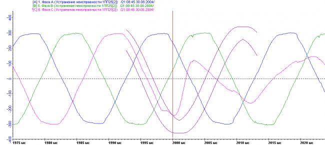 Момент отклонения в системе электропитания зарегистрированный устройством Крона-516