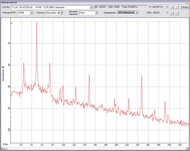 Крона-517 Спектр сигнала тока