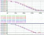 Отображение графиков сигналов на временной диаграмме события