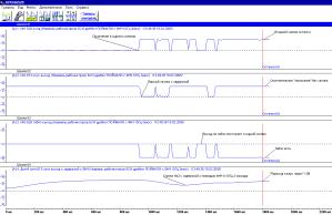 Запись нарушения временной диаграммы сигналов