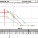График временной зависимости перемещения СЗ- 1,2; РЗ- 1 - 6; СК- 1 - 4; ГСМ- 1,2 при выбивании ЗУ-1,2 с КУ БЩУ