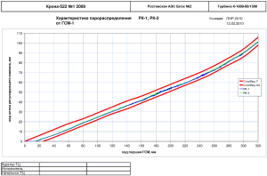 График характеристики парораспределения РК-1, РК-2 от ГСМ-1