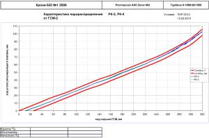 График характеристики парораспределения РК-3, РК-4 от ГСМ-2