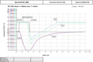 Графики ИР 100% Nном: I = 550мА; Т = 0,9сек