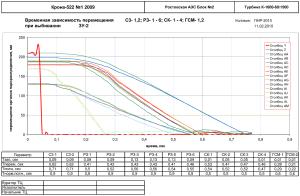 График временной зависимости перемещения С3- 1,2; РЗ- 1 - 6; СК- 1 - 4; ГСМ- 1,2 при выбивании ЗУ-2