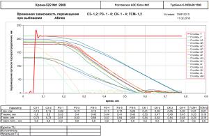 График временной зависимости перемещения С3- 1,2; РЗ- 1 - 6; СК- 1 - 4; ГСМ- 1,2 при выбивании АБлев