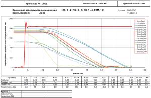 График временной зависимости перемещения С3- 1 - 2; РЗ- 1 - 6; СК- 1 - 4; ГСМ- 1,2 при выбивании АБпр