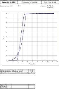 График нечувствительности СК-1