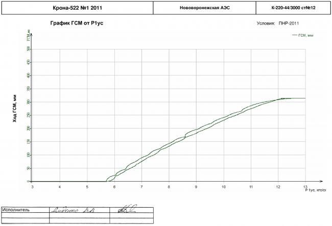 Зависимости перемещения ГСМ от давления в линии 1 усиления на турбине К-220-44/3000