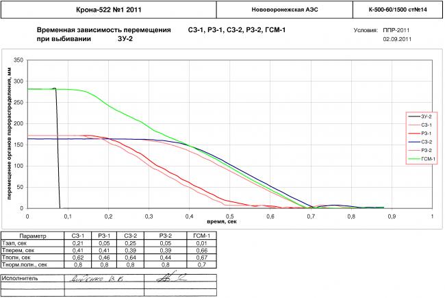Графики времени запаздывания, собственного времени и общего времени закрытия органов парораспределения (стопорных клапанов, стопорных заслонок, главных сервомоторов, регулирующих заслонок) при срабатывании командных органов - защитных устройств для турбины К-500-60/1500