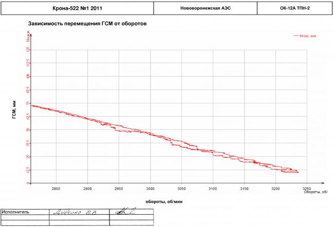 Зависимости перемещения ГСМ от оборотов на турбоагрегате ОК-12А