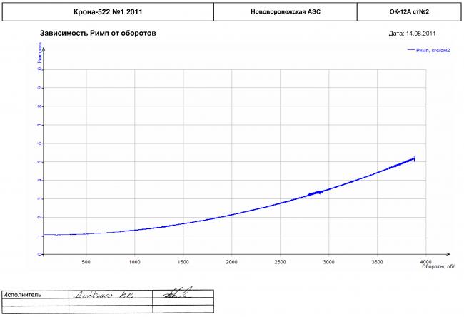 Зависимости давления импеллера от оборотов турбоагрегата ОК-12А