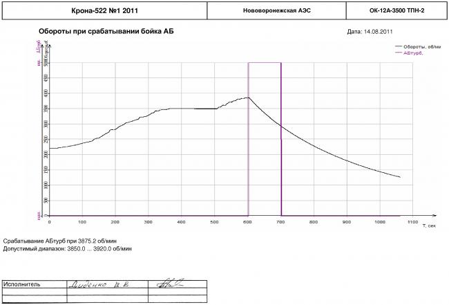 Определение порога оборотов для срабатывания колец (бойков) автомата безопасности турбины ОК-12А