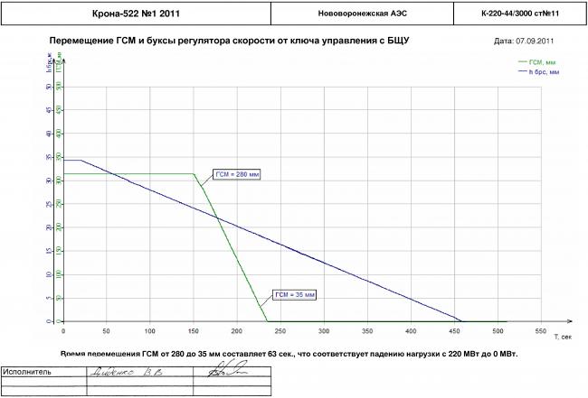 Зависимости перемещения ГСМ и буксы регулятора скорости от ключа управления с БЩУ для турбоагрегата К-220-44/3000