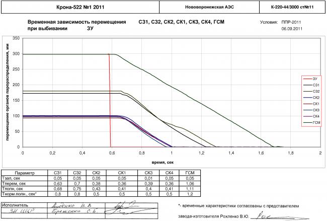 Определение времени запаздывания, собственного времени и общего времени закрытия органов парораспределения (стопорных клапанов, стопорных заслонок, главных сервомоторов, регулирующих заслонок) при срабатывании командных органов - защитных устройств для турбины К-220-44/3000