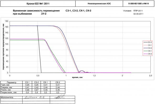 Определение времени запаздывания, собственного времени и общего времени закрытия органов парораспределения (стопорных клапанов, стопорных заслонок, главных сервомоторов, регулирующих заслонок) при срабатывании командных органов - защитных устройств для турбины К-500-60/1500