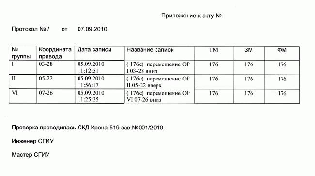 Протокол проверки органа регулирования СУЗ (подсчет числа шагов)